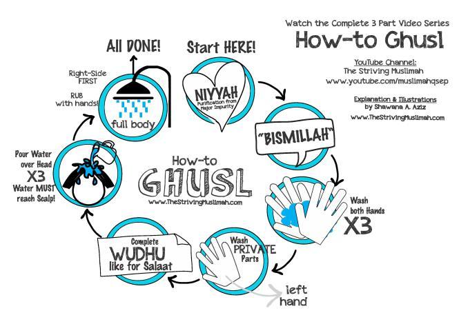 ghuslchart_thestrivingmuslimah-pdf-page-0011 - Sew Some Stuff